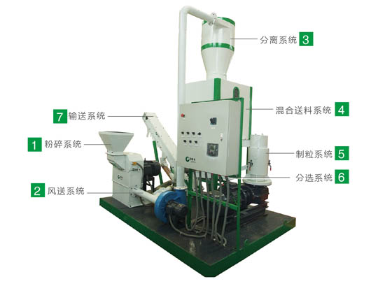 饲料机械成套设备细节结构原理