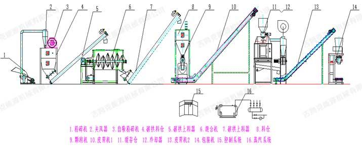 时产1吨饲料颗粒生产线工艺流程图片