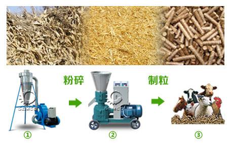玉米秸秆颗粒机压制颗粒饲料流程