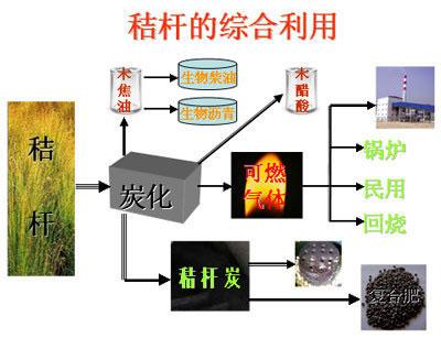 玉米秸秆压制颗粒可代替煤炭