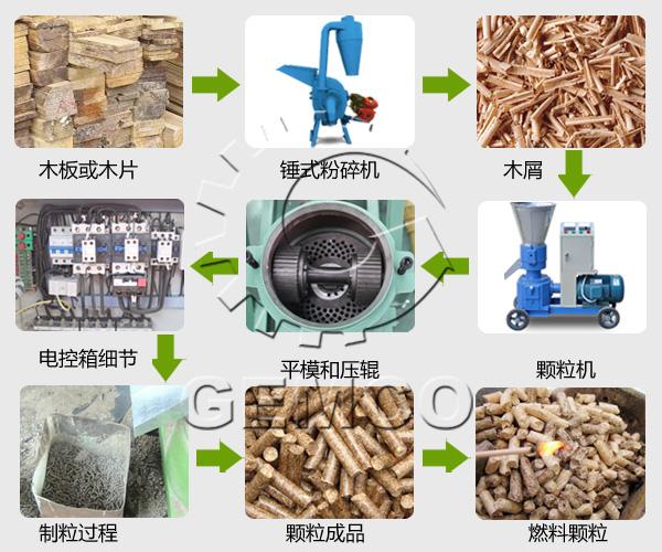 饲料粉碎机加工流程